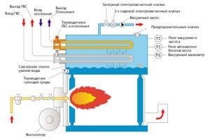 Схема тепловой котельной для частного дома