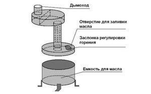 Схема создания котла на отработке
