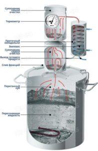 Механизм работы дистиллятора