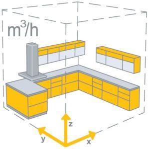 площадь кухни