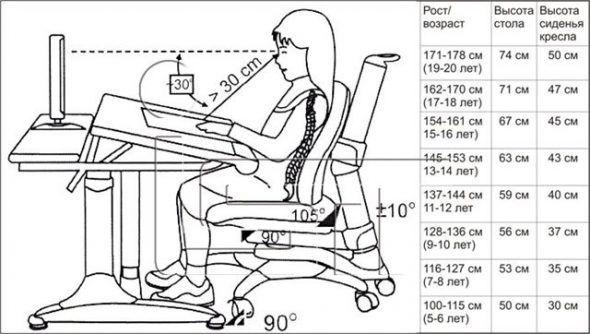 Стандарты высоты письменного стола.