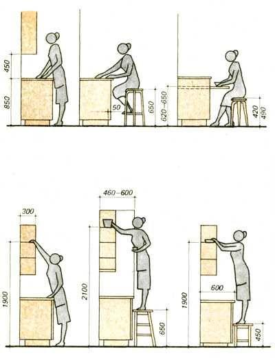 Высота кухонного стола.