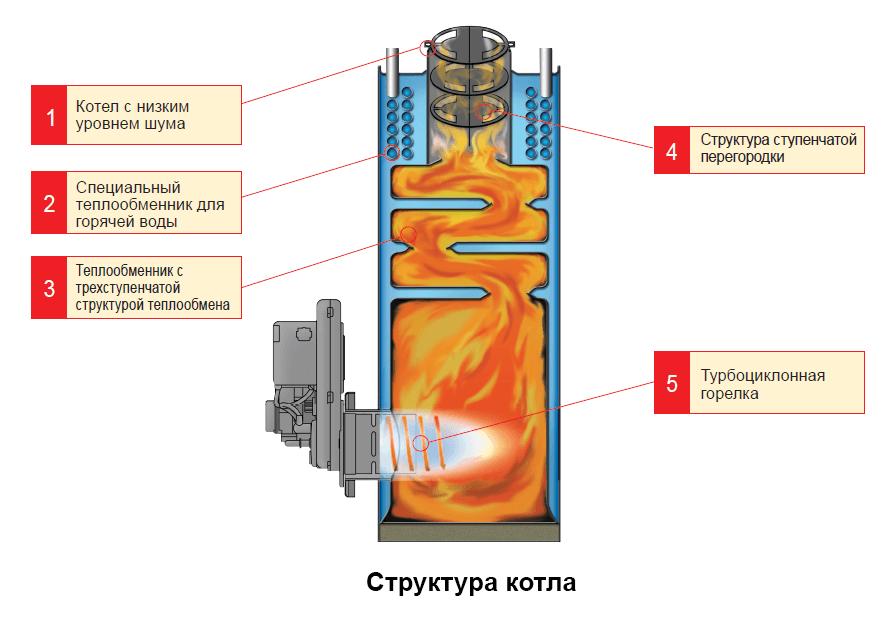 Схема дизельного котла