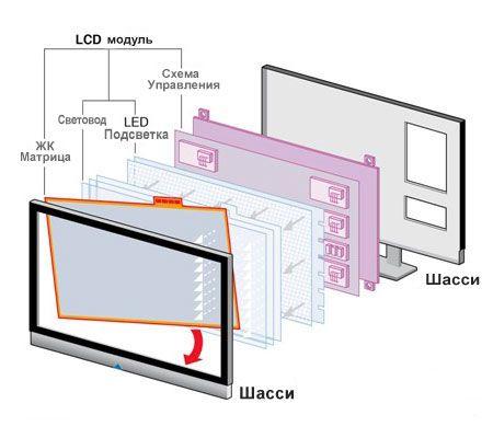 Технология LCD—матриц