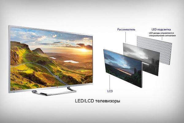Матрица телевизора