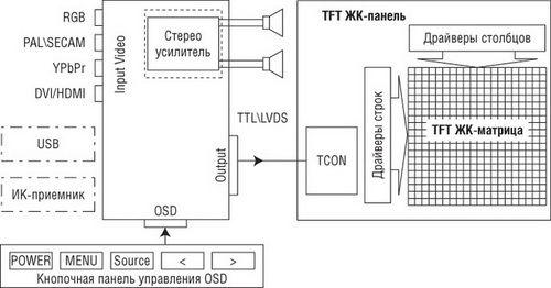 Схема расположения модуля T-CON