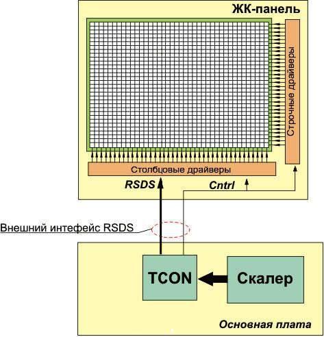 Функции и разновидности модуля T-CON.