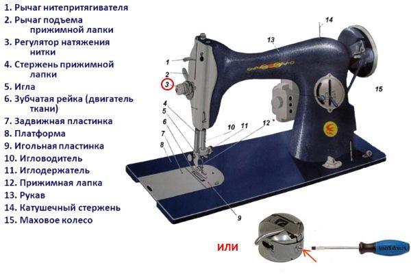 Устройство швейной машинки.