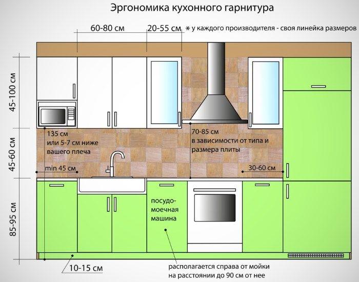 Эргономика кухонного гарнитура.