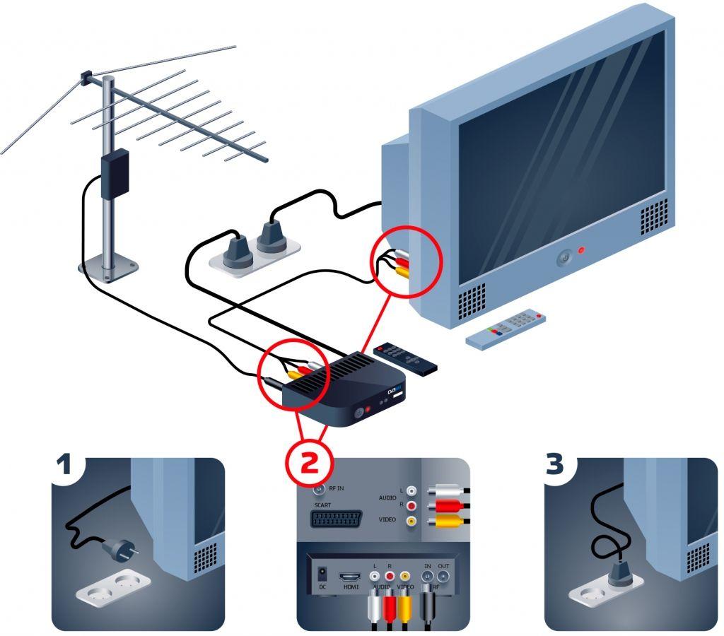 Как подключить цифровую приставку к аналоговому телевизору.