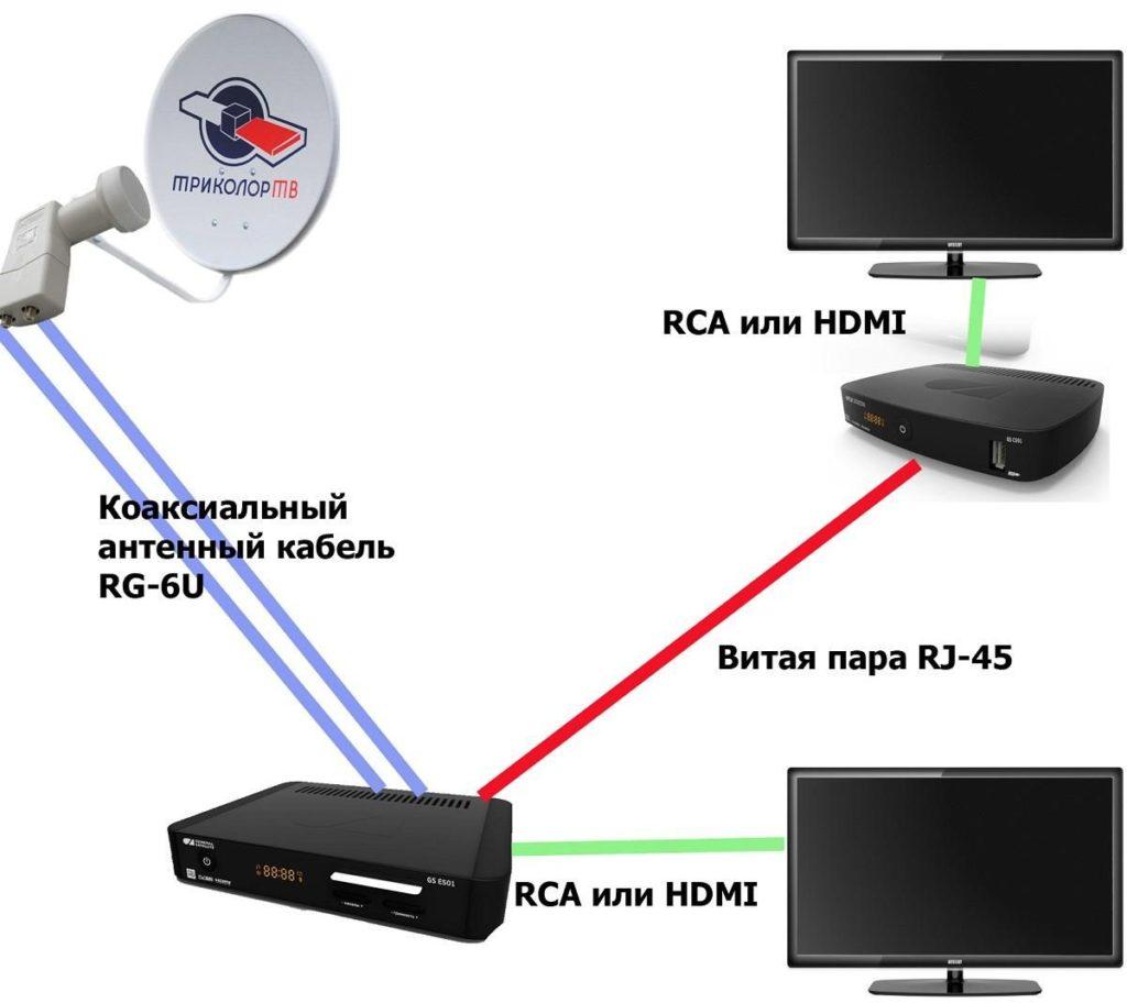 Как подключить спутниковую тарелку к телевизору правильно