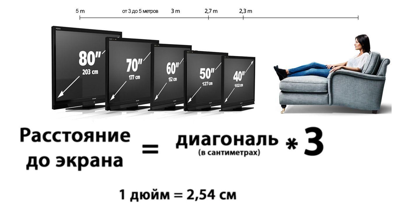 Оптимальное расстояние от дивана до телевизора.