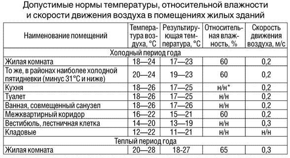 Нормы температуры и другие показатели для жилых помещений.