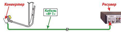 Особенности подключения спутниковой антенны.