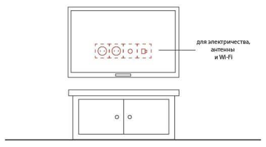 Расположение розеток за телевизором на стене.