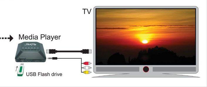 Преимущества медиаплеера к телевизору.