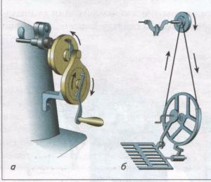 Принцип работы первых швейных машин