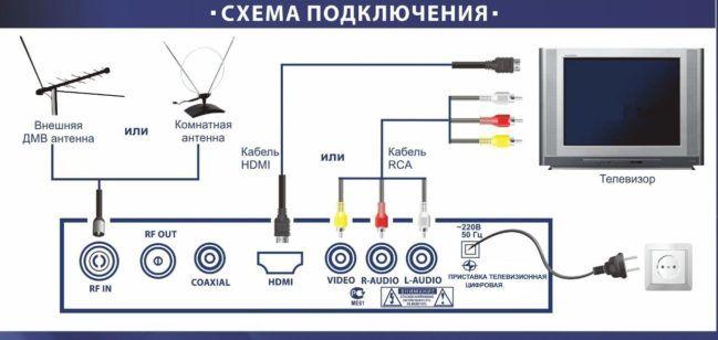 Процесс подключения цифровой приставки к современному телевизору.