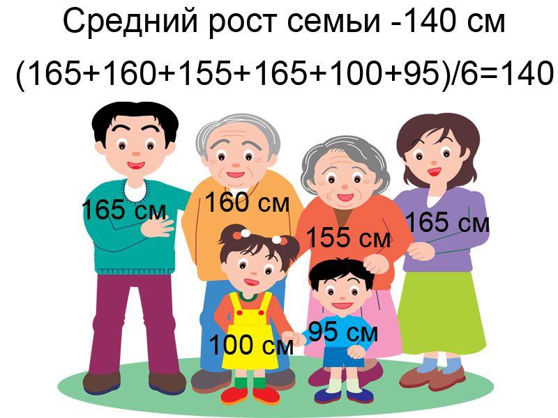 Средний рост семьи