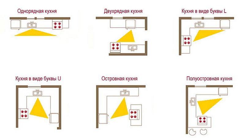 Виды расположения кухонного гарнитура.
