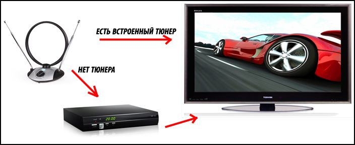 Подключение цифрового эфирного телевидения.