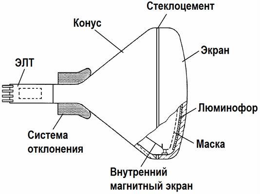 устройство кинескопного 1