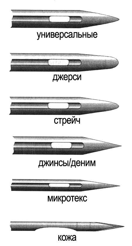 классификация игл