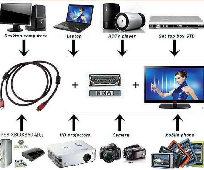 Что можно подключить к телевизору.