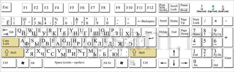 Что такое нижний регистр на клавиатуре