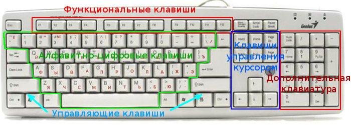 Назначение кнопок на клавиатуре