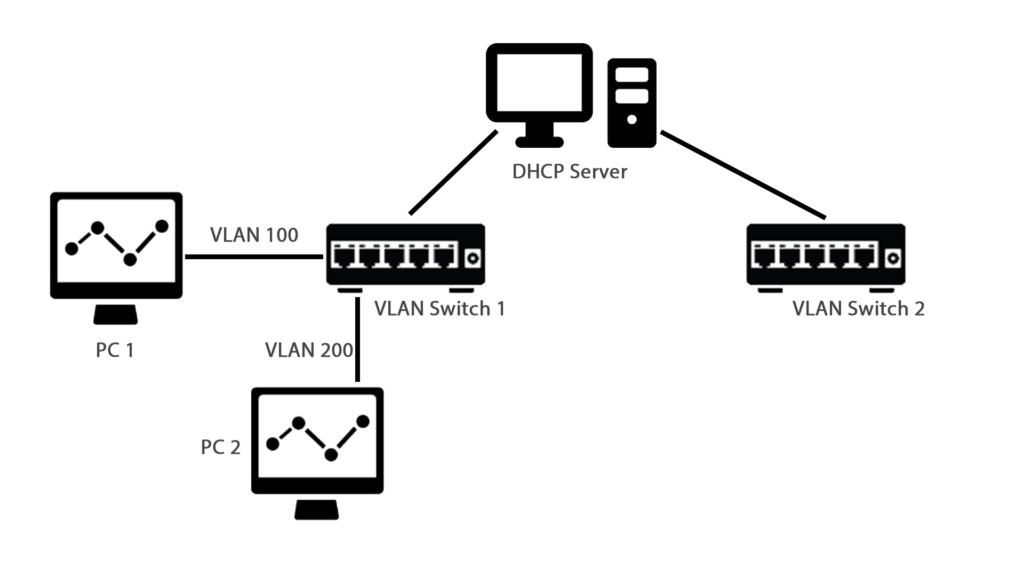 Что представляет собой dhcp-сервер на роутере