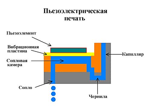 Пьезоэлектрическая печать.