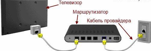 Подключение роутера к телевизору по кабелю.