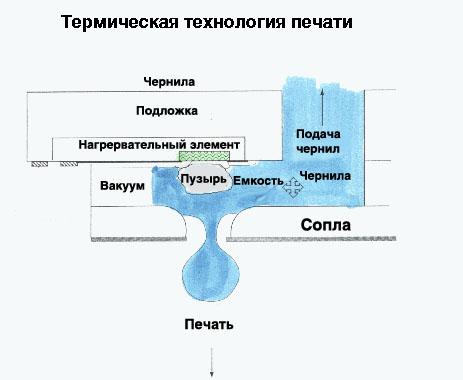 Термический метод печати.