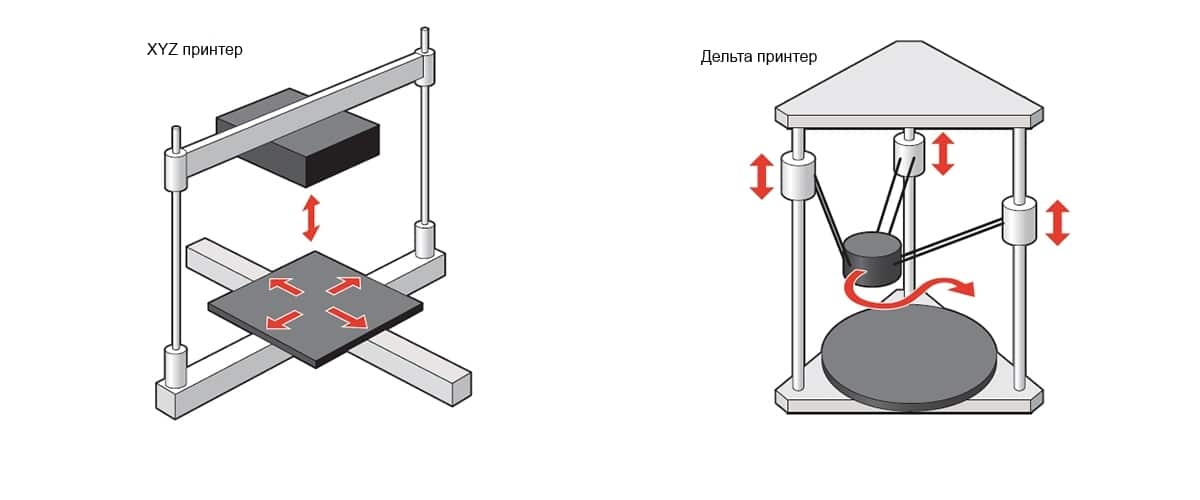Разница в конструкции 3D-принтеров.