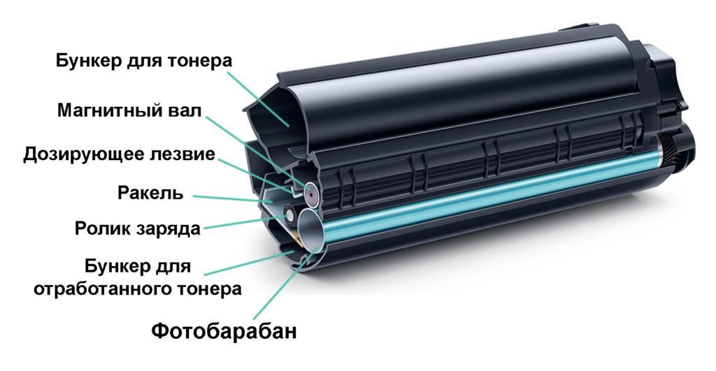 Устройство лазерного картриджа.