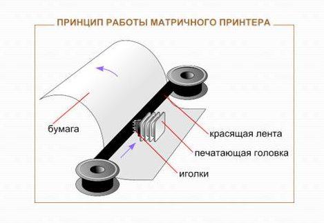 Устройство и принцип работы матричного принтера.