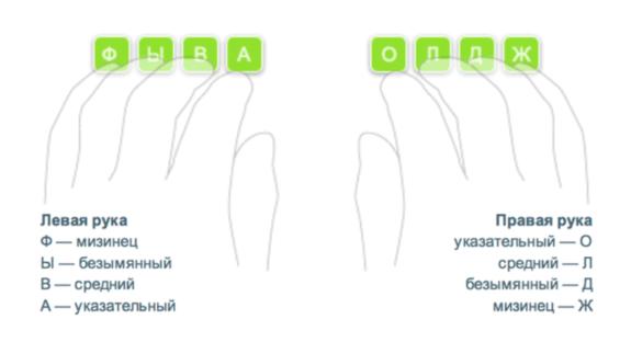 Правильное расположение рук на клавиатуре
