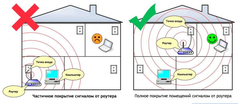 Правильное расположение wi-fi оборудования