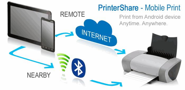 Программа PrinterShare