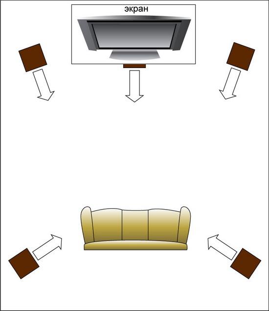 Размещение сабвуфера и колонок домашнего кинотеатра.