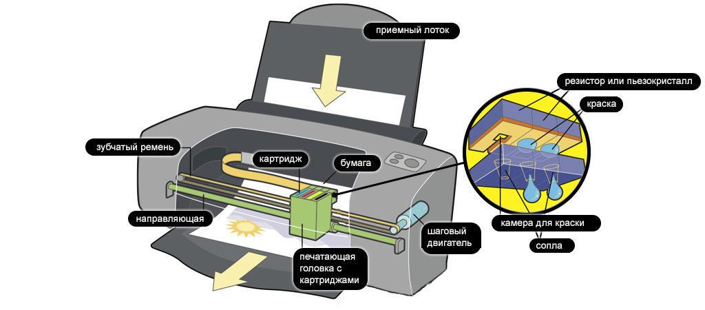Устройство струйного принтера.