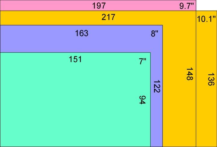 как выглядят планшеты разных размеров