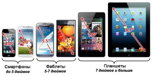 размеры смартфонов и планшетов