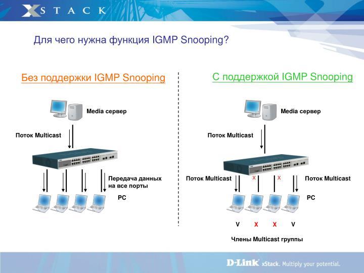 Для чего нужна Активация функции IGMP snooping.
