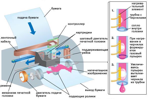 струйный принтер1