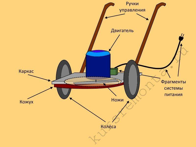 Схема самодельной газонокосилки.