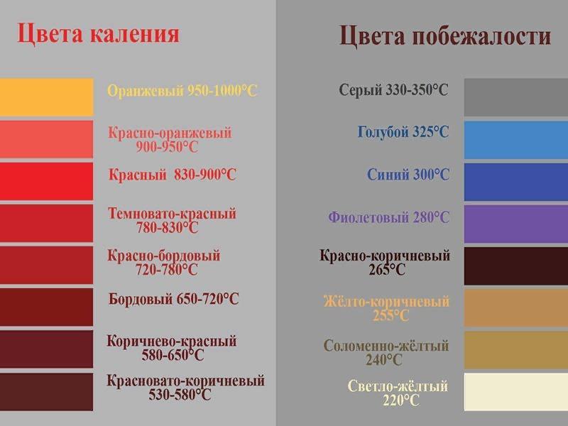 Таблица температур нагрева.
