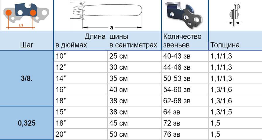 Таблица размеров пильного полотна на бензопилу